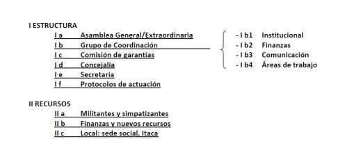 Esquema doc. organizativo