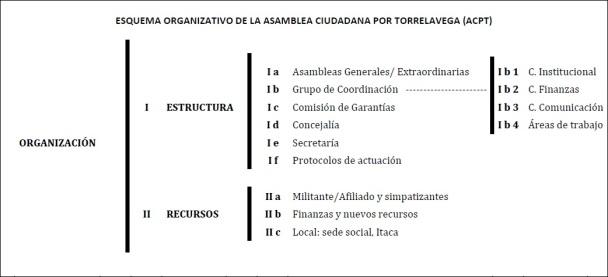 Una estructura horizontal y participativa para una organización horizontal y participativa