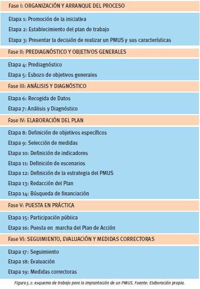 Fases de un PMUS Fuente: IDAE (Instituto para la Diversificación y el Ahorro energético)