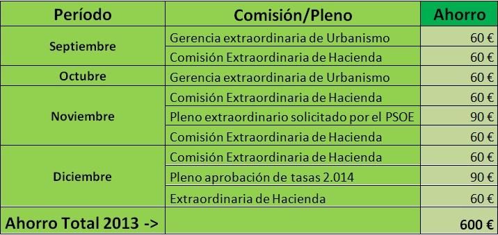 Renuncia comisiones 2013