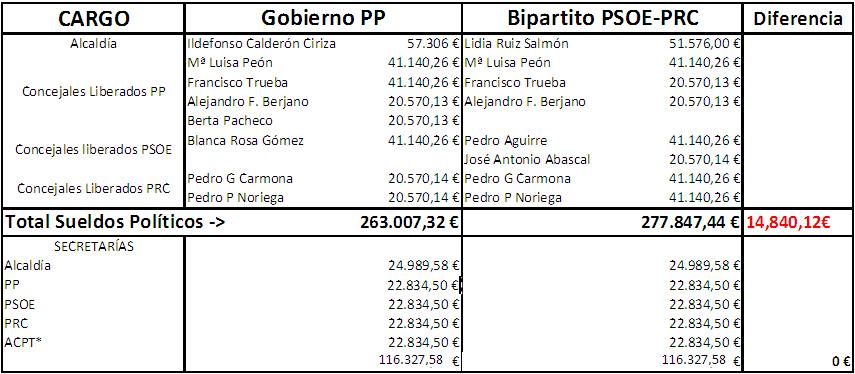 Tabla de sueldos políticos del equipo de gobierno (datos del PP y del PSOE-PRC)
