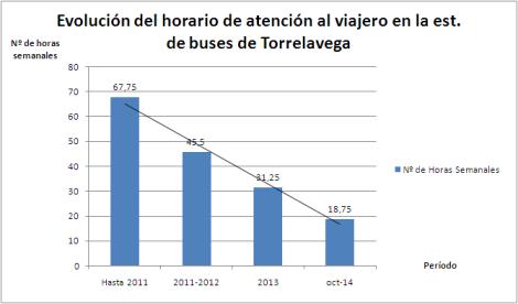 est. autobuses